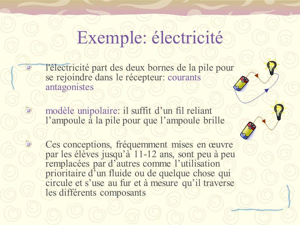 Exemple: électricité l'électricité part des deux bornes de la pile pour se rejoindre dans le récepteur: courants antagonistes modèle unipolaire: il su