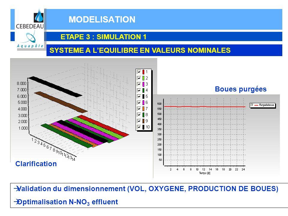 MODELISATION ETAPE 3 : SIMULATION 1 SYSTEME A LEQUILIBRE EN VALEURS NOMINALES Clarification Boues purgées Validation du dimensionnement (VOL, OXYGENE,
