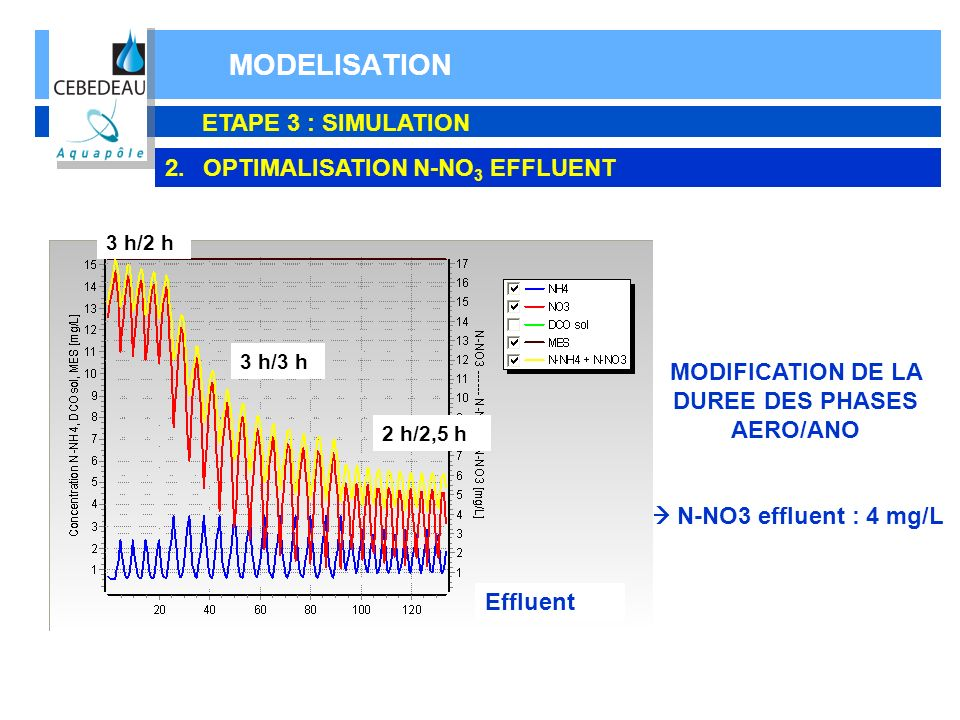 MODELISATION ETAPE 3 : SIMULATION 2.OPTIMALISATION N-NO 3 EFFLUENT MODIFICATION DE LA DUREE DES PHASES AERO/ANO N-NO3 effluent : 4 mg/L Effluent 3 h/2