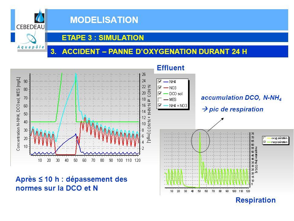 MODELISATION ETAPE 3 : SIMULATION 3.ACCIDENT – PANNE DOXYGENATION DURANT 24 H Après 10 h : dépassement des normes sur la DCO et N Respiration Effluent