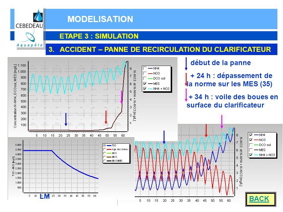 MODELISATION ETAPE 3 : SIMULATION 3.ACCIDENT – PANNE DE RECIRCULATION DU CLARIFICATEUR début de la panne + 24 h : dépassement de la norme sur les MES
