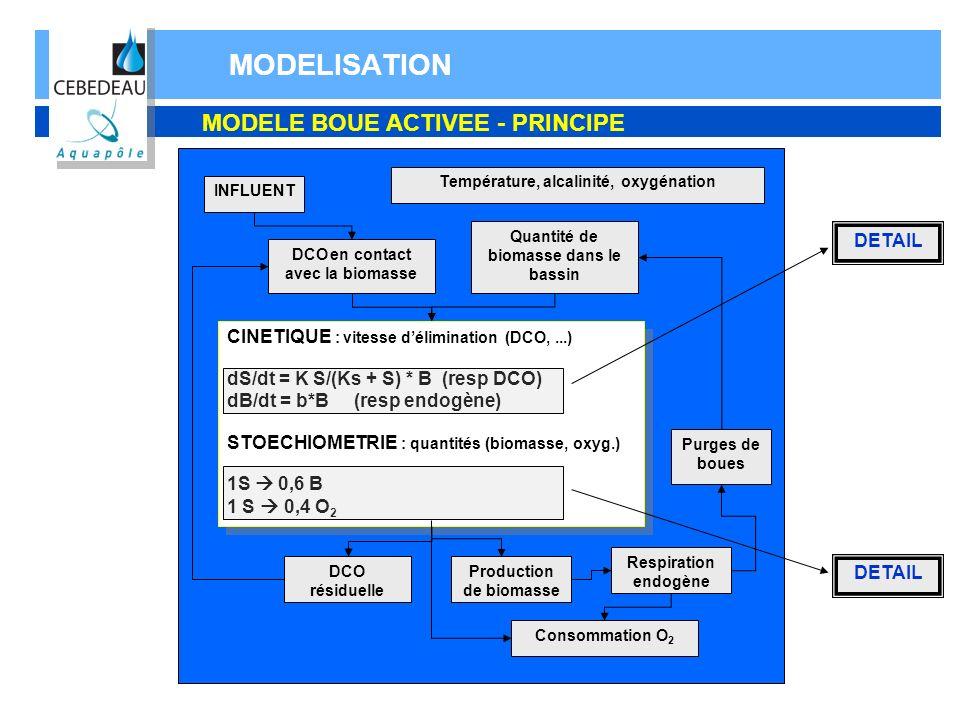 MODELISATION MODELE BOUE ACTIVEE - PRINCIPE INFLUENT DCO en contact avec la biomasse CINETIQUE : vitesse délimination (DCO,...) dS/dt = K S/(Ks + S) *