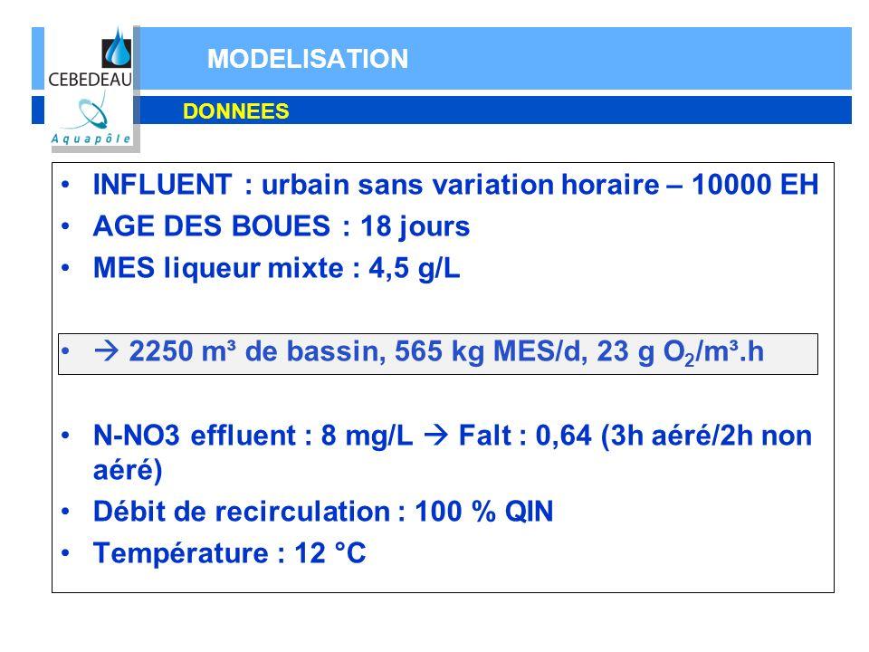 MODELISATION DONNEES INFLUENT : urbain sans variation horaire – 10000 EH AGE DES BOUES : 18 jours MES liqueur mixte : 4,5 g/L 2250 m³ de bassin, 565 k