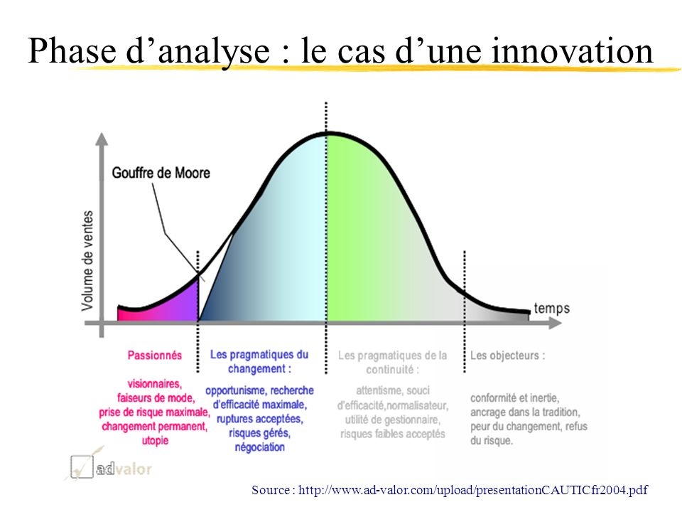 Phase danalyse : le cas dune innovation Source : http://www.ad-valor.com/upload/presentationCAUTICfr2004.pdf