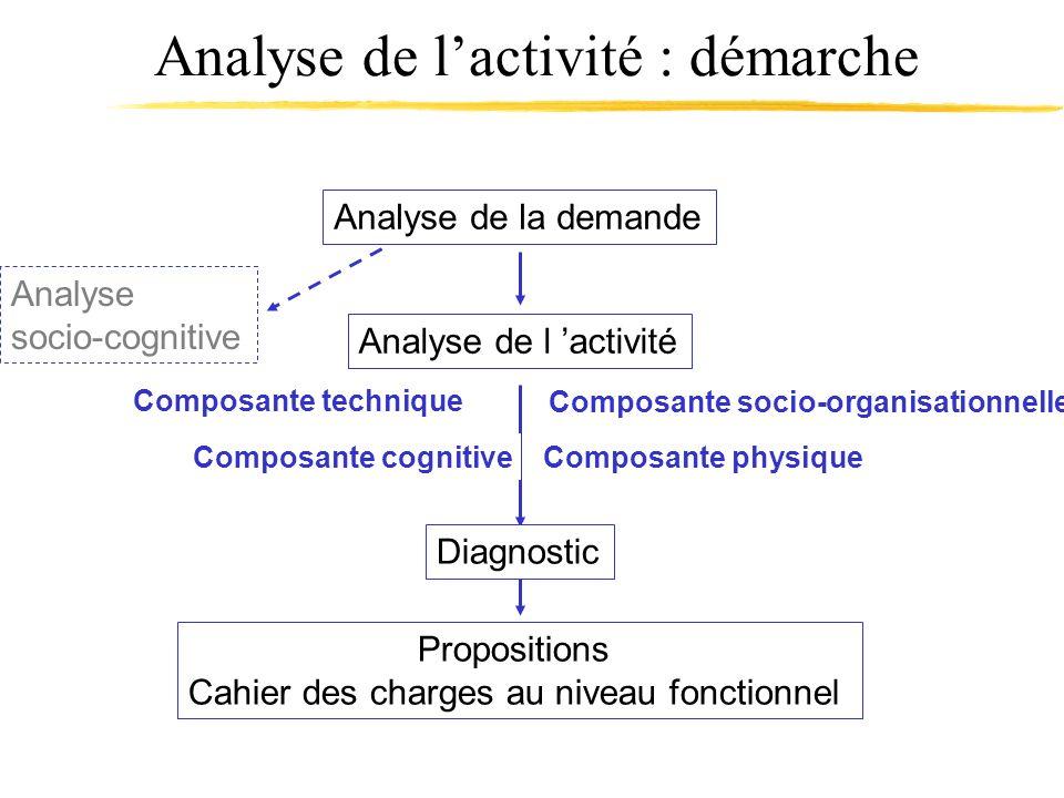 Propositions Cahier des charges au niveau fonctionnel Analyse de lactivité : démarche Analyse de la demande Diagnostic Analyse de l activité Composant