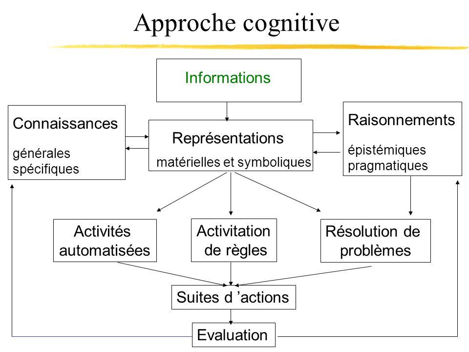 Approche cognitive Informations Représentations matérielles et symboliques Résolution de problèmes Activitation de règles Activités automatisées Conna