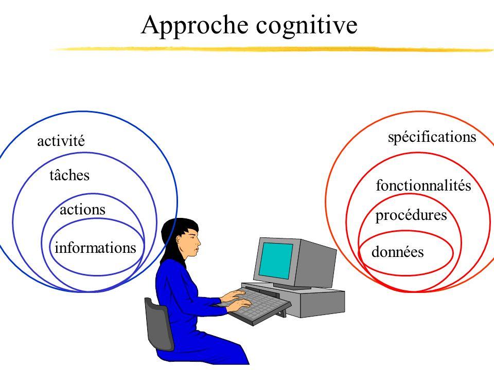 activité spécifications tâches fonctionnalités actions procédures informations données Approche cognitive