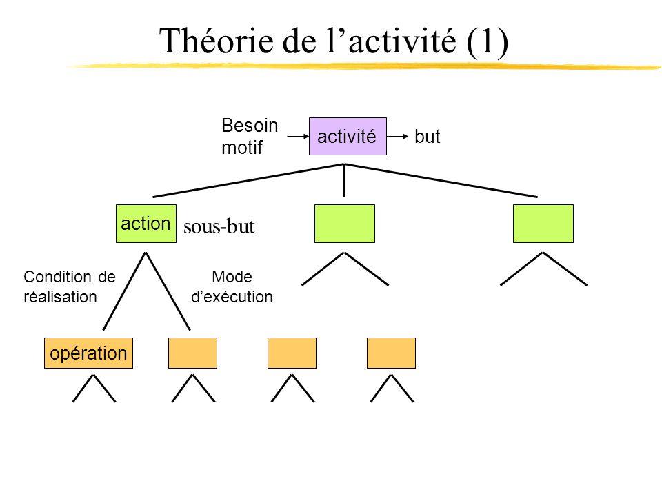 Théorie de lactivité (1) action sous-but opération Condition de réalisation Mode dexécution activité Besoin motif but