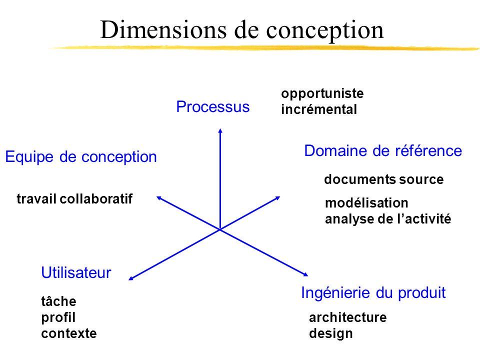 Dimensions de conception Processus Domaine de référence Utilisateur Equipe de conception documents source modélisation analyse de lactivité Ingénierie