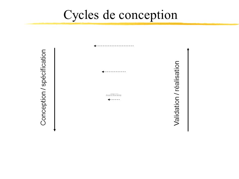 Conception / spécification Validation / réalisation Cycles de conception