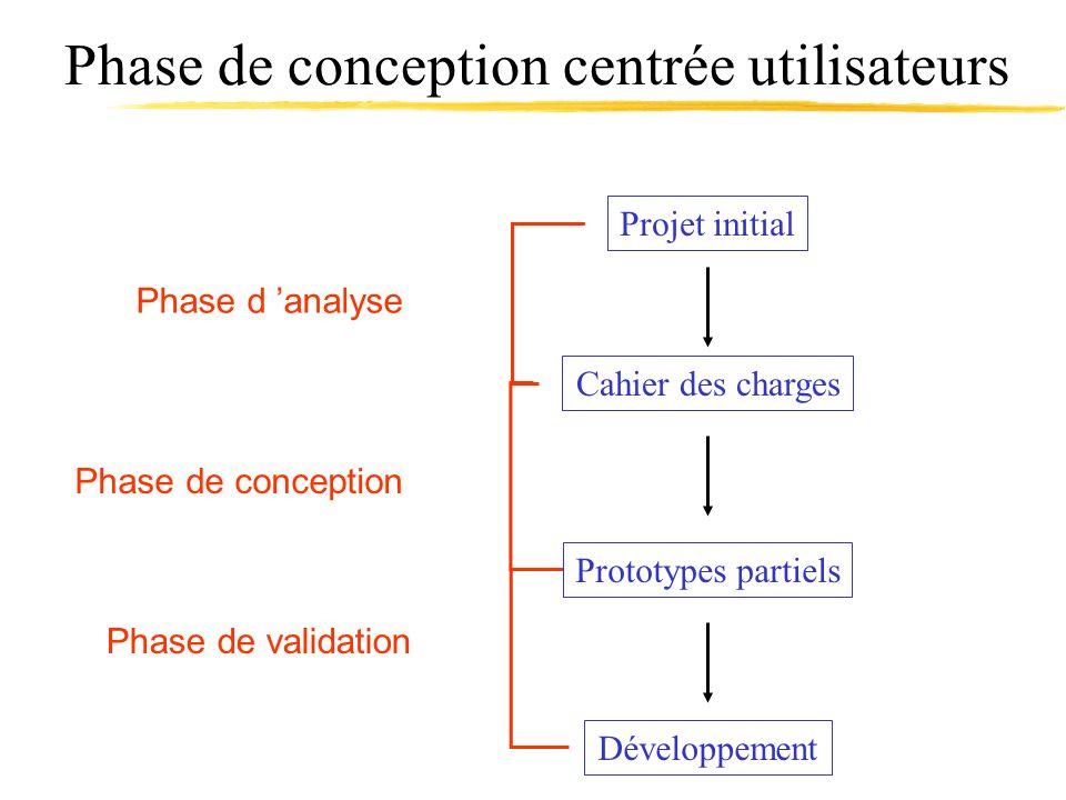 Phase de conception centrée utilisateurs Cahier des charges Projet initial Développement Phase d analyse Phase de conception Phase de validation Proto