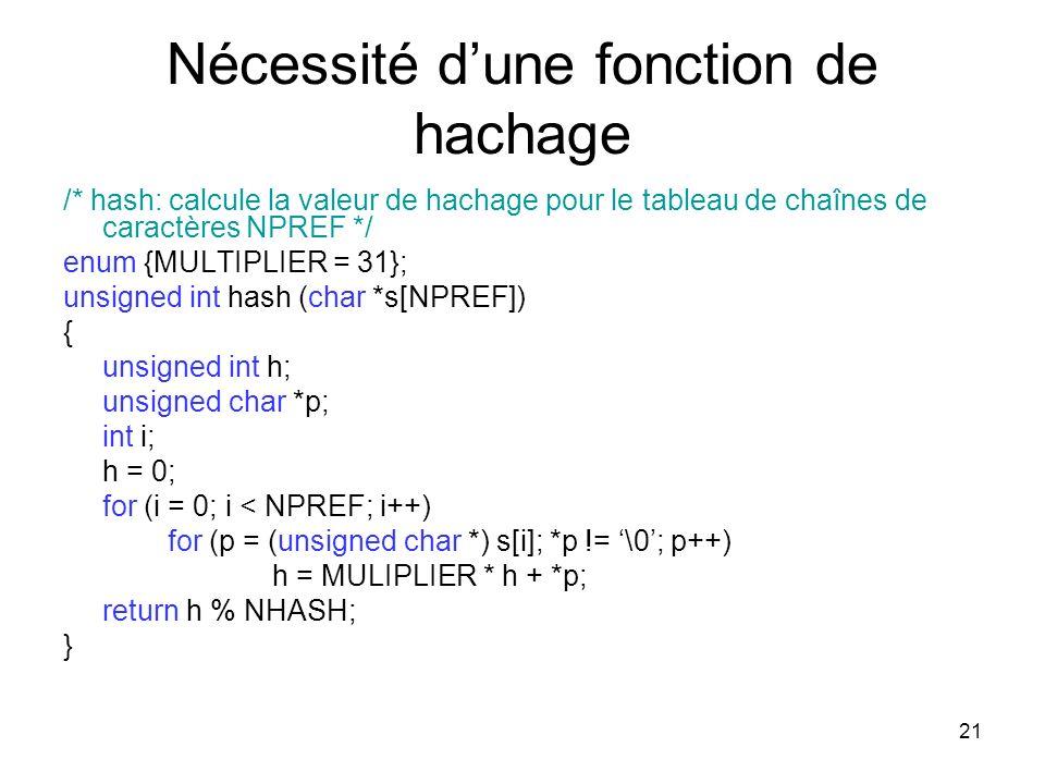 21 Nécessité dune fonction de hachage /* hash: calcule la valeur de hachage pour le tableau de chaînes de caractères NPREF */ enum {MULTIPLIER = 31};