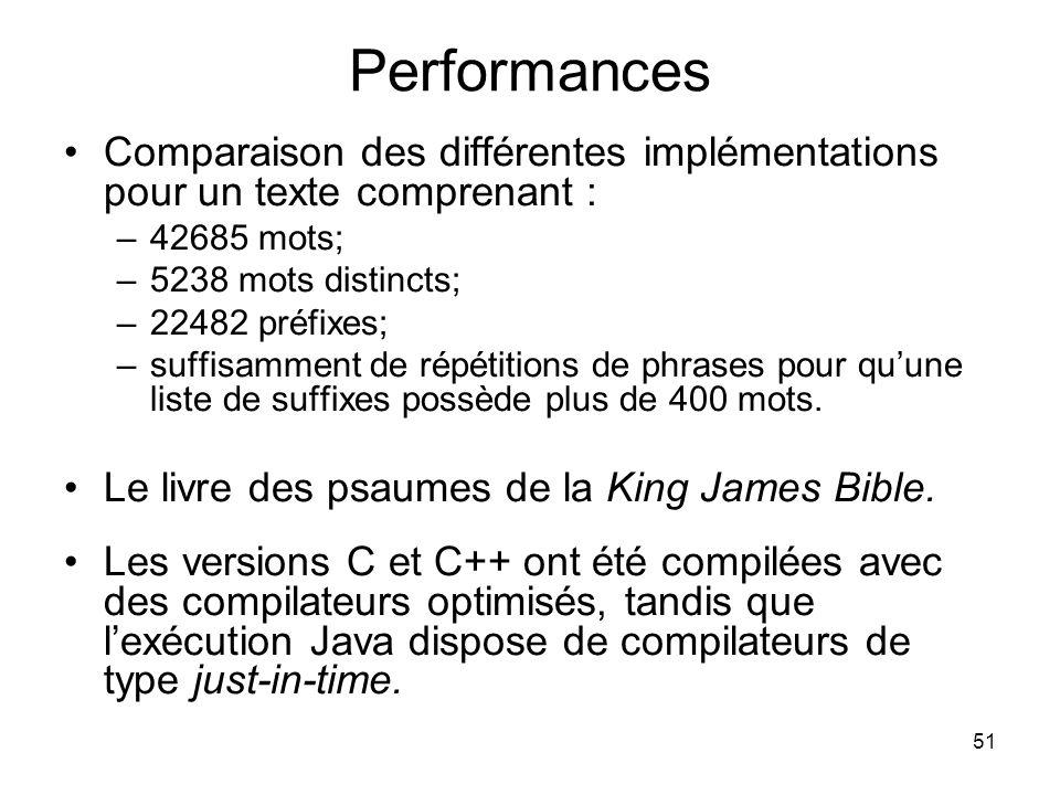 51 Performances Comparaison des différentes implémentations pour un texte comprenant : –42685 mots; –5238 mots distincts; –22482 préfixes; –suffisamme