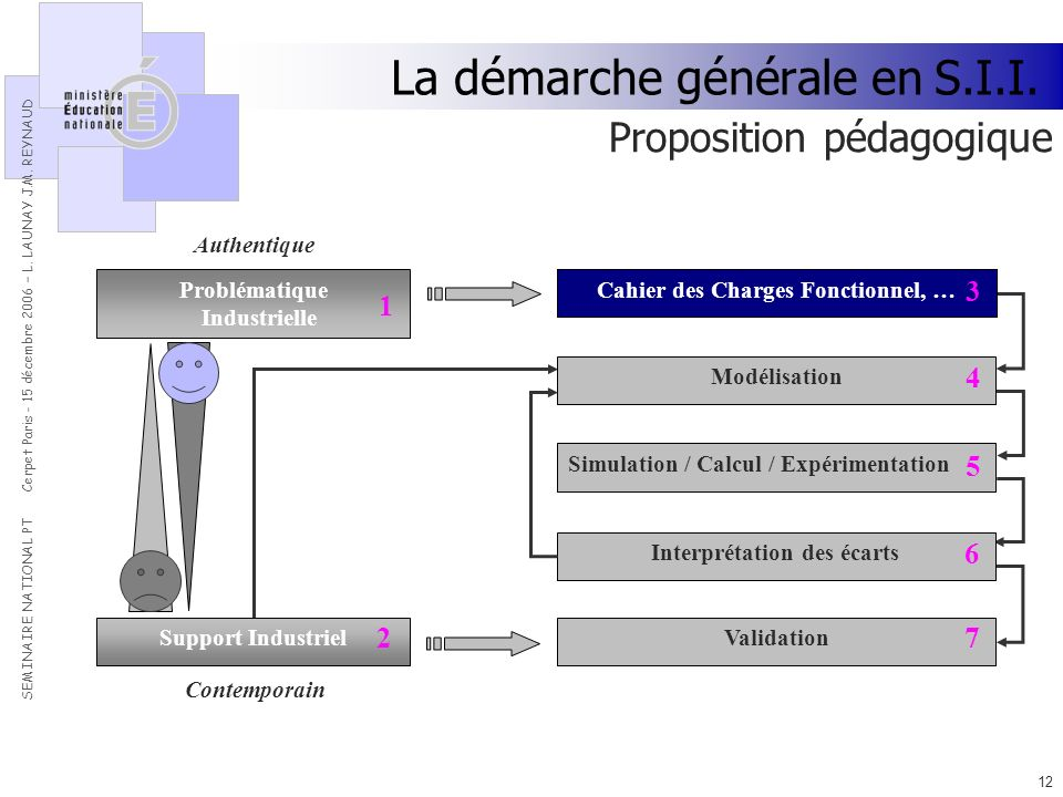 SEMINAIRE NATIONAL PT Cerpet Paris - 15 décembre 2006 – L.