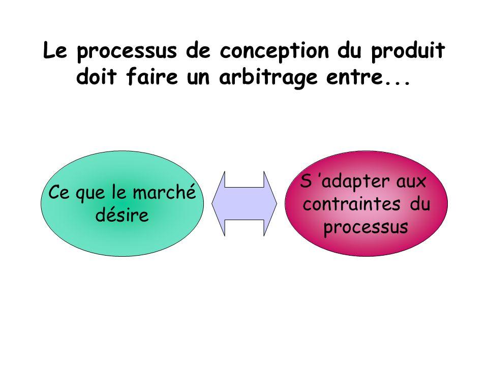 Le processus de conception du produit doit faire un arbitrage entre...