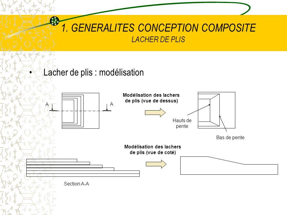 1. GENERALITES CONCEPTION COMPOSITE LACHER DE PLIS Lacher de plis : modélisation Modélisation des lachers de plis (vue de dessus) A A Section A-A Modé