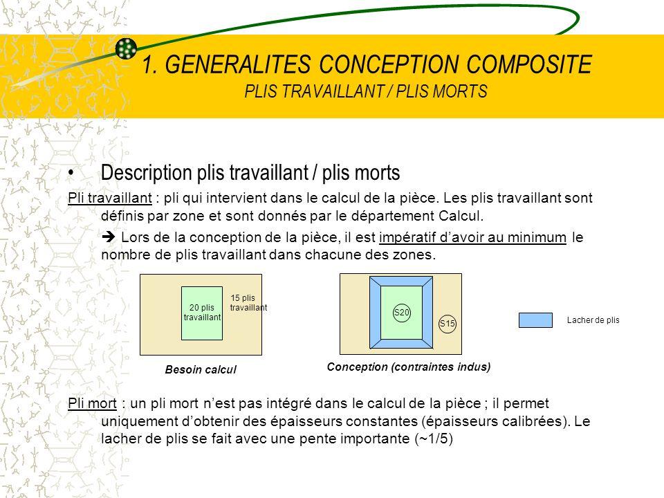 1. GENERALITES CONCEPTION COMPOSITE PLIS TRAVAILLANT / PLIS MORTS Description plis travaillant / plis morts Pli travaillant : pli qui intervient dans