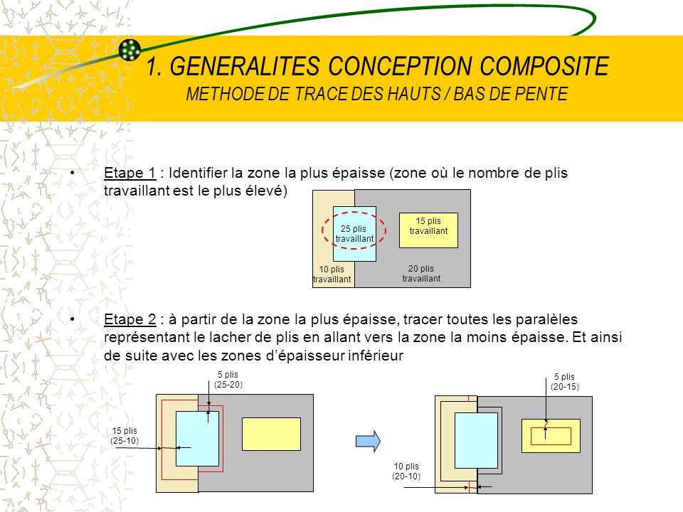 Etape 1 : Identifier la zone la plus épaisse (zone où le nombre de plis travaillant est le plus élevé) Etape 2 : à partir de la zone la plus épaisse,