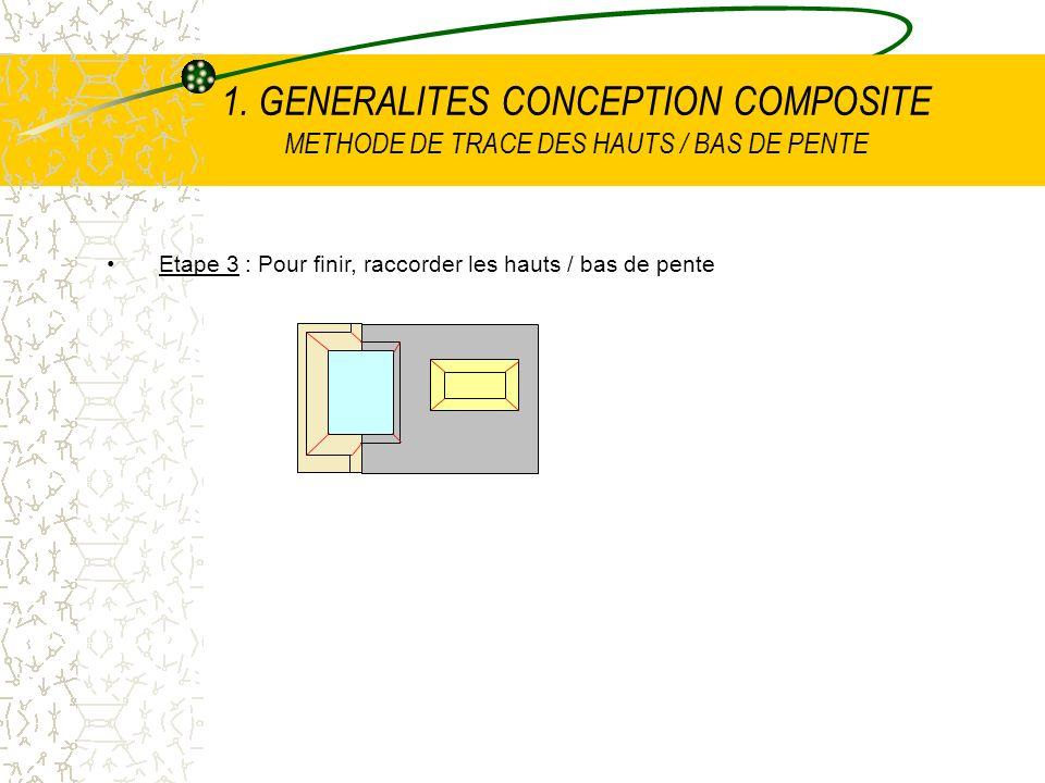 Etape 3 : Pour finir, raccorder les hauts / bas de pente 1. GENERALITES CONCEPTION COMPOSITE METHODE DE TRACE DES HAUTS / BAS DE PENTE