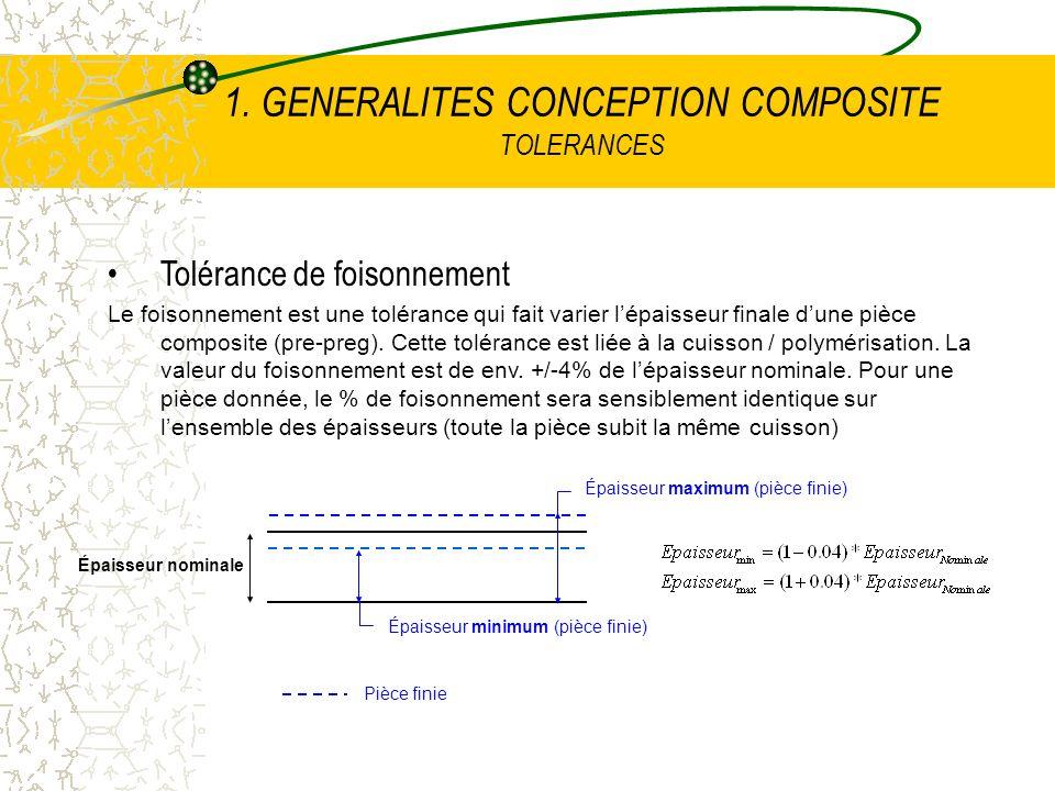 1. GENERALITES CONCEPTION COMPOSITE TOLERANCES Tolérance de foisonnement Le foisonnement est une tolérance qui fait varier lépaisseur finale dune pièc