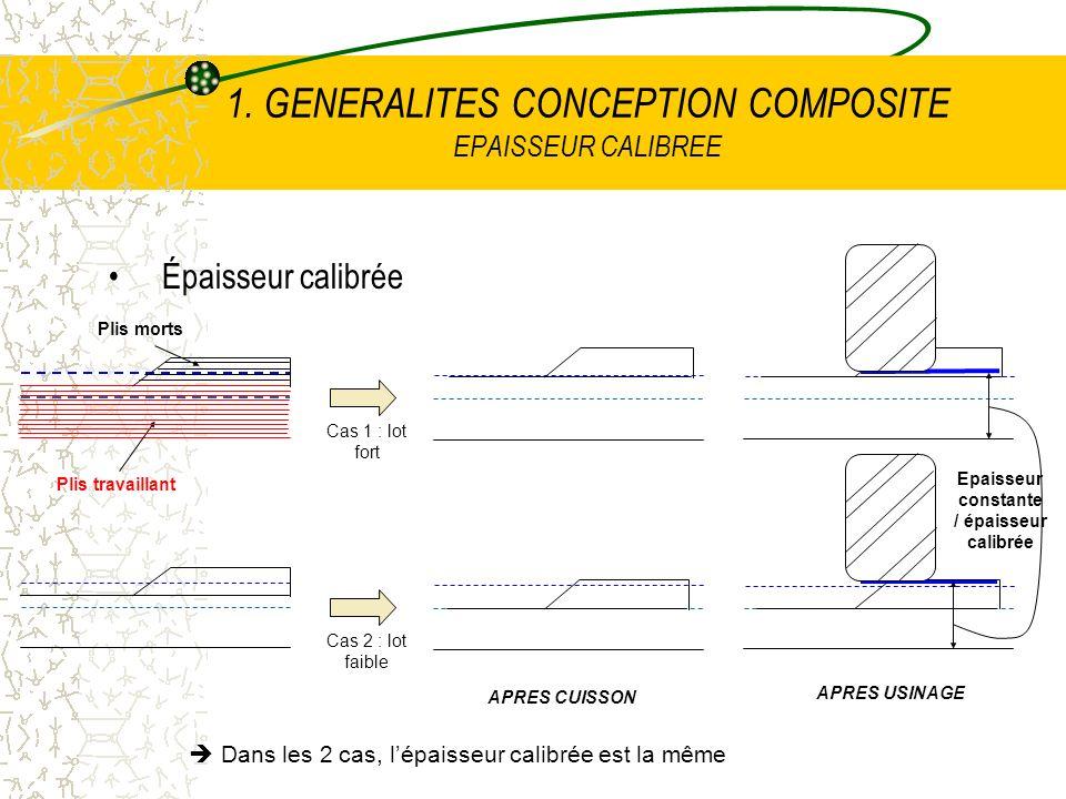 1. GENERALITES CONCEPTION COMPOSITE EPAISSEUR CALIBREE Épaisseur calibrée Cas 1 : lot fort Cas 2 : lot faible APRES CUISSON APRES USINAGE Plis travail