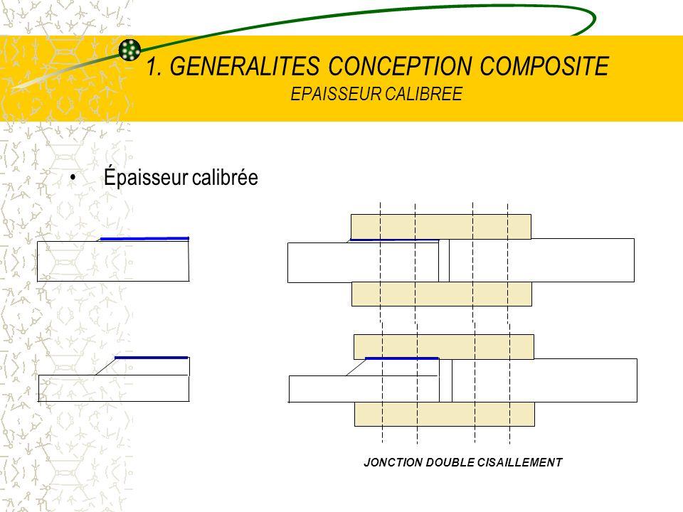 1. GENERALITES CONCEPTION COMPOSITE EPAISSEUR CALIBREE Épaisseur calibrée JONCTION DOUBLE CISAILLEMENT