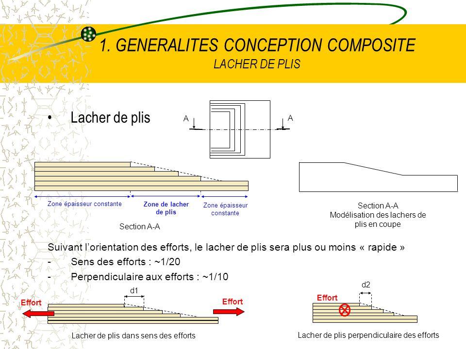 1. GENERALITES CONCEPTION COMPOSITE LACHER DE PLIS Lacher de plis Suivant lorientation des efforts, le lacher de plis sera plus ou moins « rapide » -S