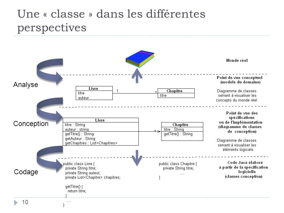 Une « classe » dans les différentes perspectives Analyse Conception Codage 10
