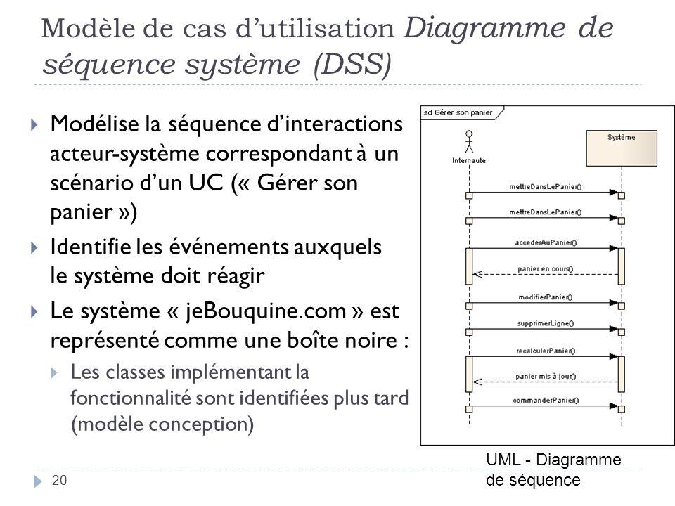 Modèle de cas dutilisation Diagramme de séquence système (DSS) Modélise la séquence dinteractions acteur-système correspondant à un scénario dun UC (« Gérer son panier ») Identifie les événements auxquels le système doit réagir Le système « jeBouquine.com » est représenté comme une boîte noire : Les classes implémentant la fonctionnalité sont identifiées plus tard (modèle conception) UML - Diagramme de séquence 20