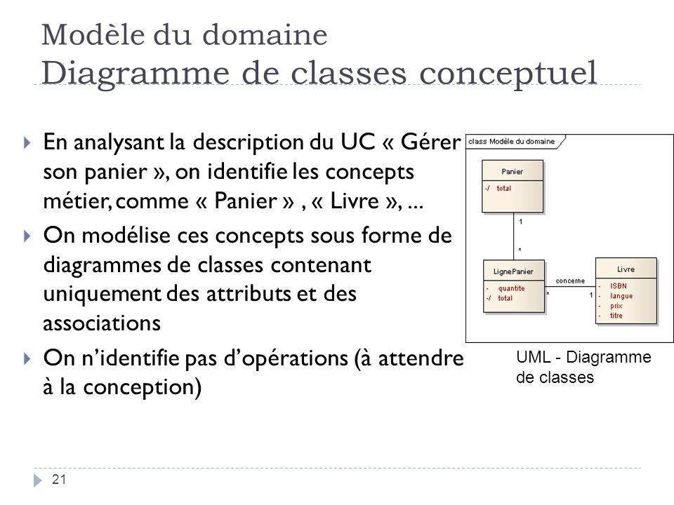 Modèle du domaine Diagramme de classes conceptuel En analysant la description du UC « Gérer son panier », on identifie les concepts métier, comme « Panier », « Livre »,...