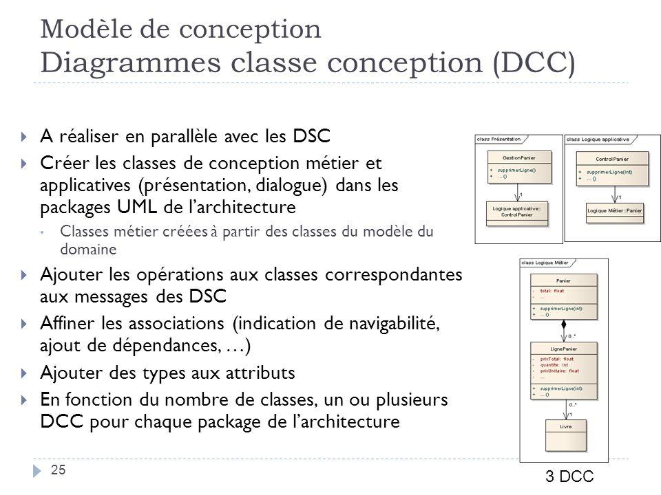 Modèle de conception Diagrammes classe conception (DCC) A réaliser en parallèle avec les DSC Créer les classes de conception métier et applicatives (présentation, dialogue) dans les packages UML de larchitecture Classes métier créées à partir des classes du modèle du domaine Ajouter les opérations aux classes correspondantes aux messages des DSC Affiner les associations (indication de navigabilité, ajout de dépendances, …) Ajouter des types aux attributs En fonction du nombre de classes, un ou plusieurs DCC pour chaque package de larchitecture 3 DCC 25