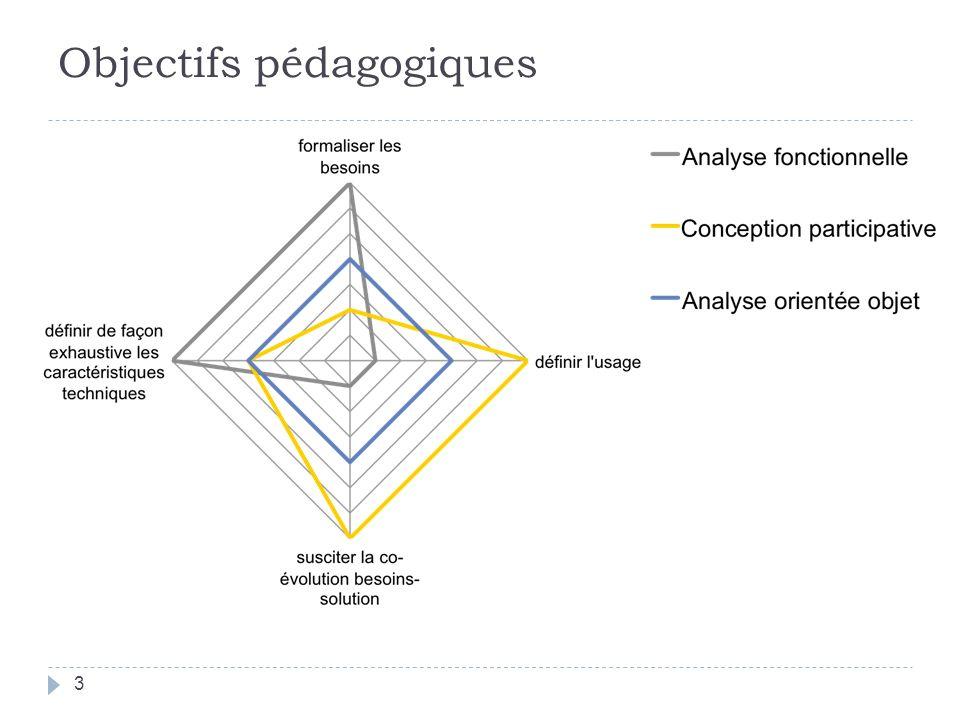 Modèle de conception Diagrammes séquence conception (DSC) DSSDSC 24 A faire en parallèle avec les diagrammes de classe conception (DCC) DSC surtout utile pour les opérations complexes