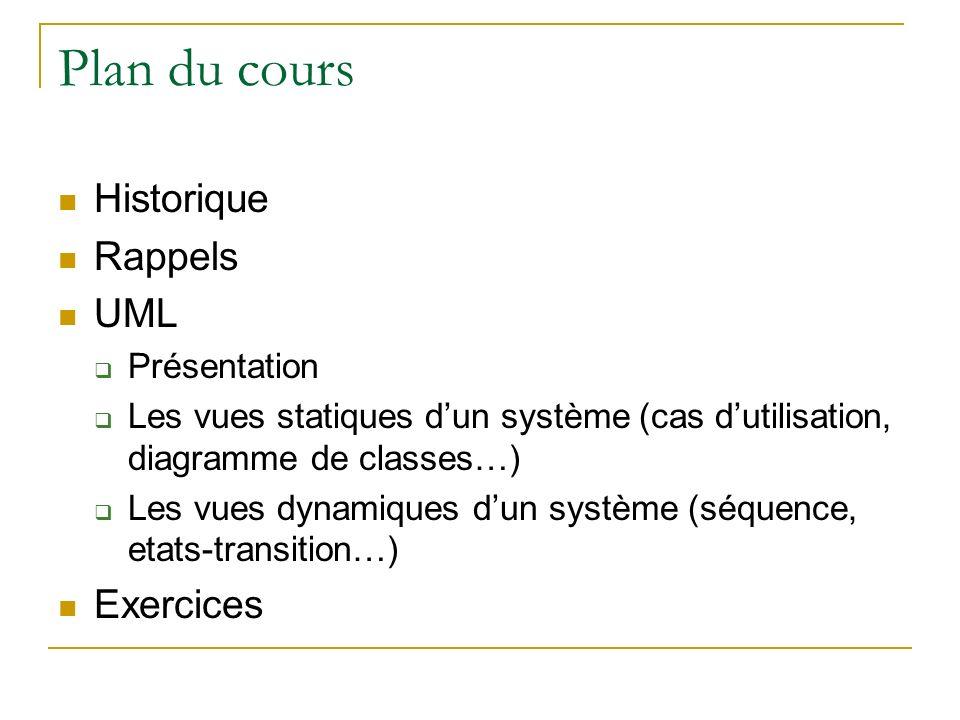 Plan du cours Historique Rappels UML Présentation Les vues statiques dun système (cas dutilisation, diagramme de classes…) Les vues dynamiques dun sys