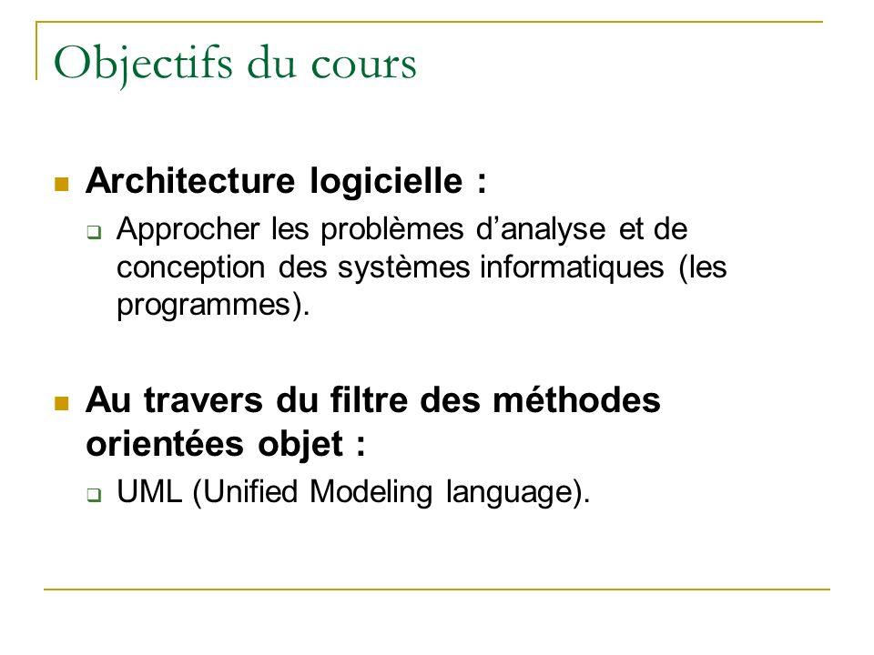 Objectifs du cours Architecture logicielle : Approcher les problèmes danalyse et de conception des systèmes informatiques (les programmes). Au travers