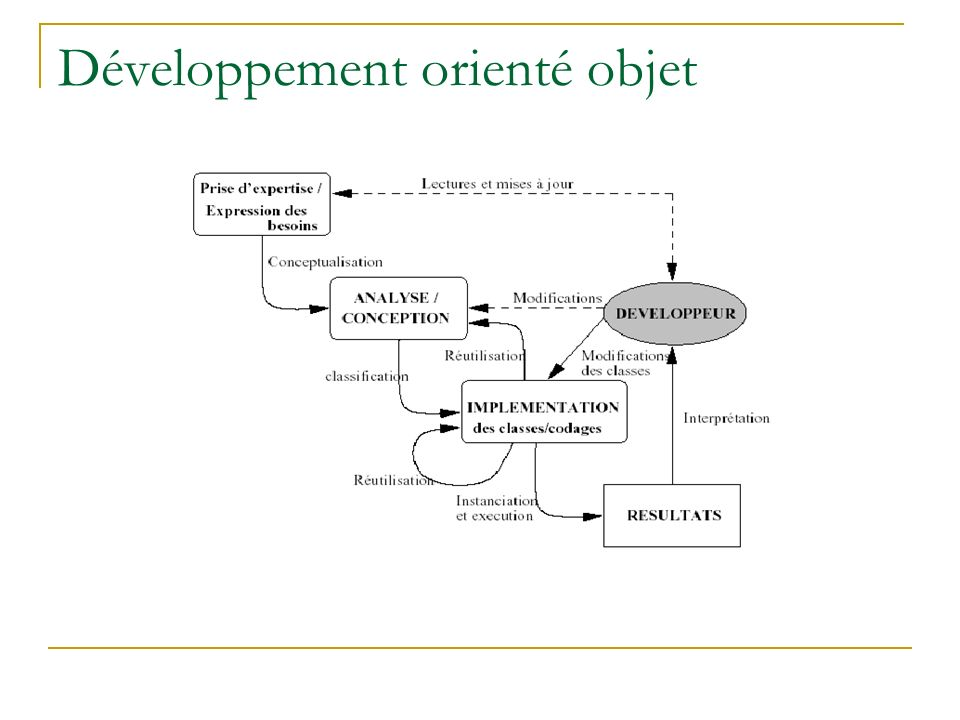 Développement orienté objet…suite Conséquences de lapplication des méthodes orientés objet : les phases danalyse, conception et de programmation sont très liées.