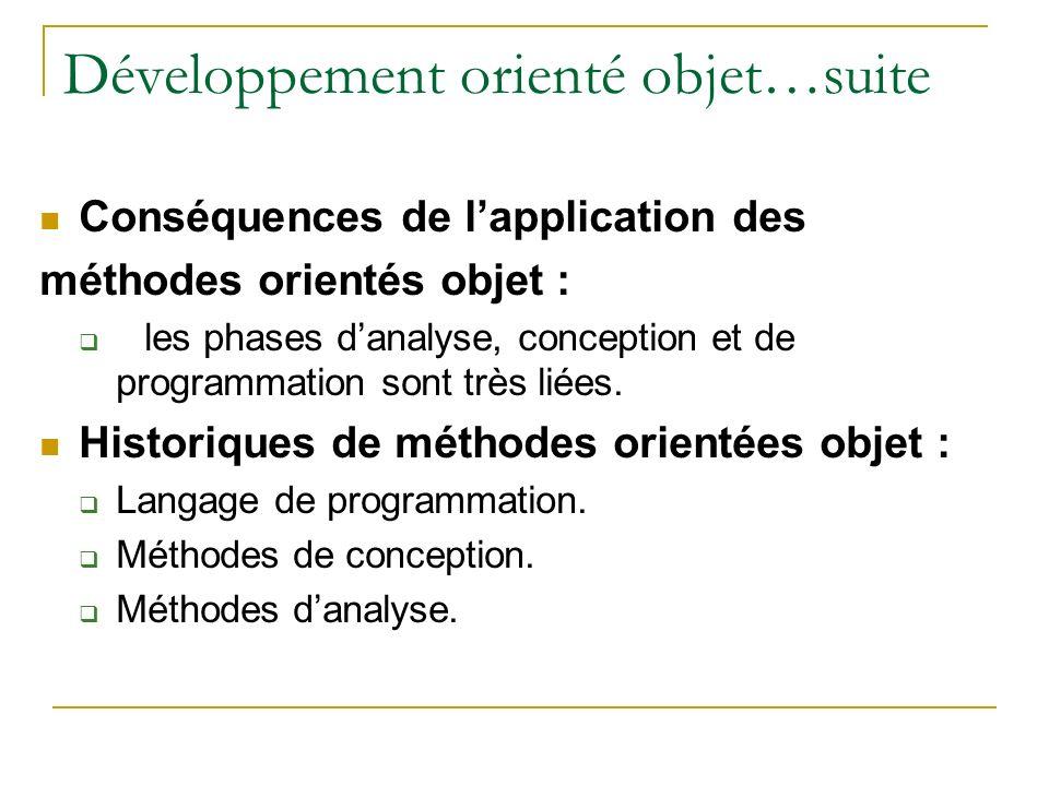 Développement orienté objet…suite Conséquences de lapplication des méthodes orientés objet : les phases danalyse, conception et de programmation sont