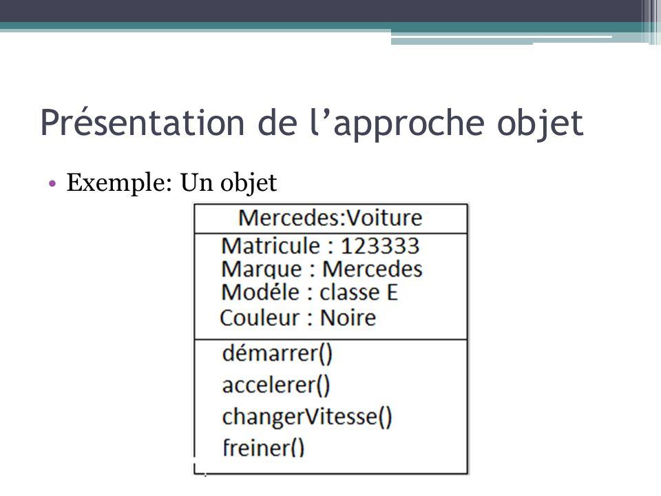 Présentation de lapproche objet Exemple: Un objet