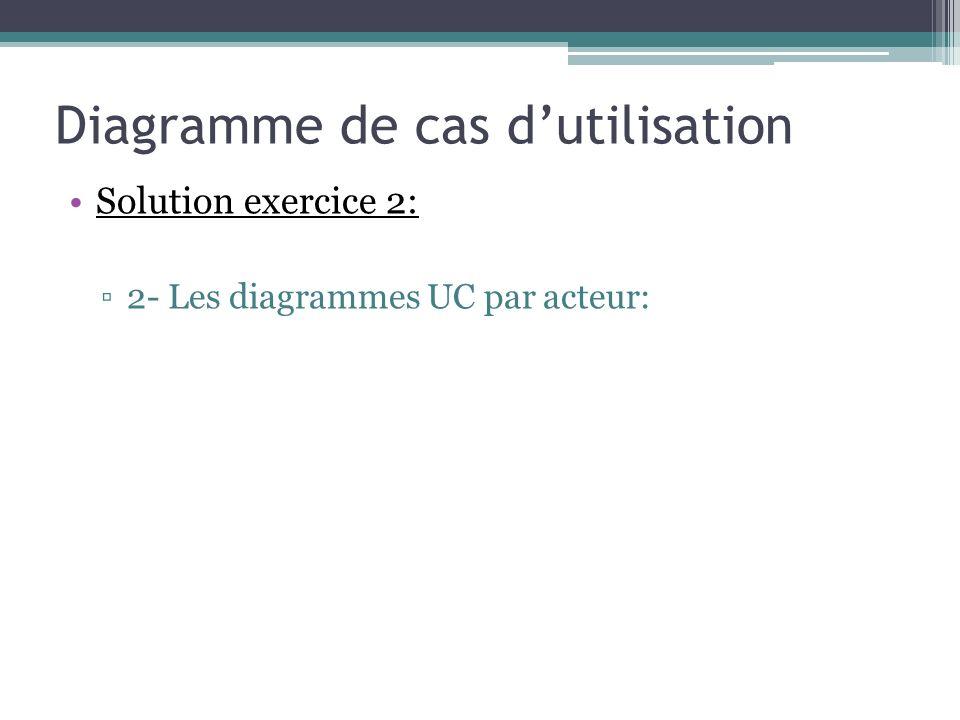 Solution exercice 2: 2- Les diagrammes UC par acteur: Diagramme de cas dutilisation