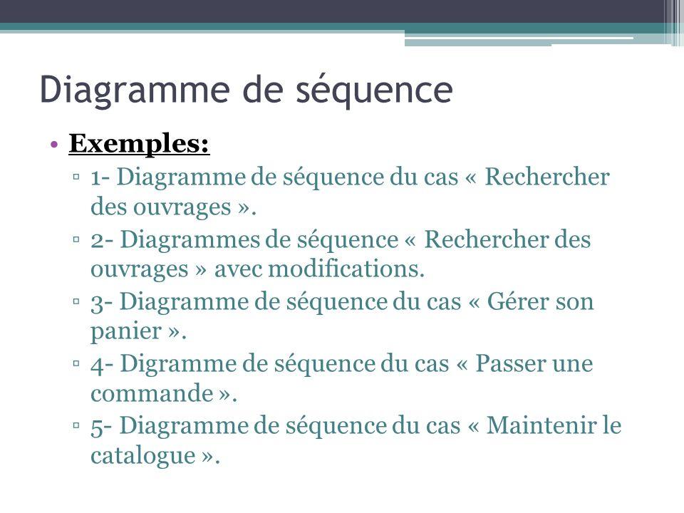 Exemples: 1- Diagramme de séquence du cas « Rechercher des ouvrages ».