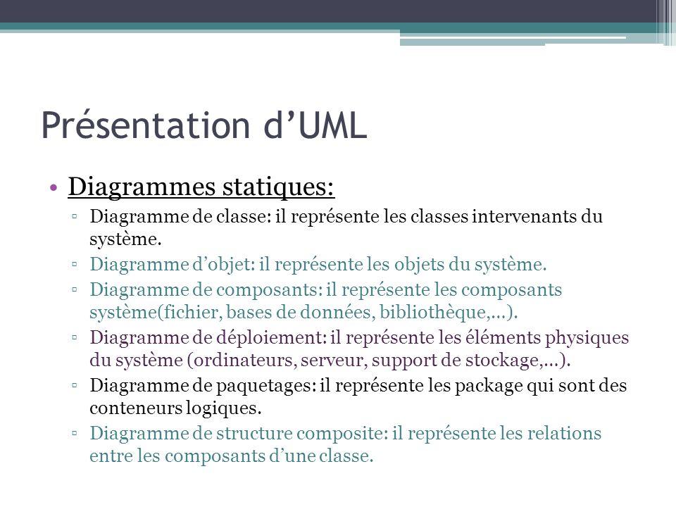 Présentation dUML Diagrammes comportementaux: Diagramme de cas dutilisation (use case): il représente les interactions entre le système et les acteurs.