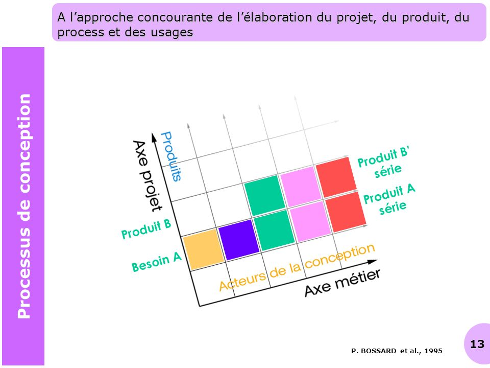 13 A lapproche concourante de lélaboration du projet, du produit, du process et des usages P. BOSSARD et al., 1995 Processus de conception Besoin A Pr