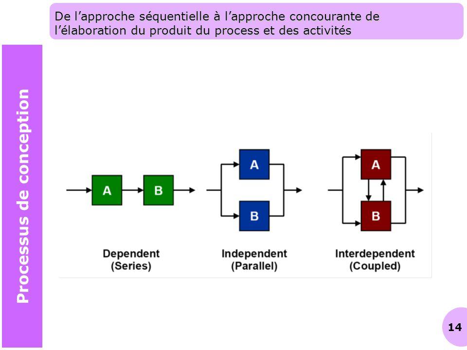 14 De lapproche séquentielle à lapproche concourante de lélaboration du produit du process et des activités Processus de conception