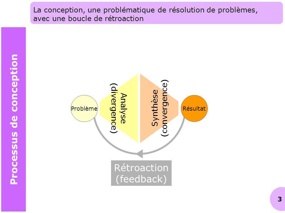 3 Rétroaction (feedback) La conception, une problématique de résolution de problèmes, avec une boucle de rétroaction Analyse (divergence) Synthèse (co