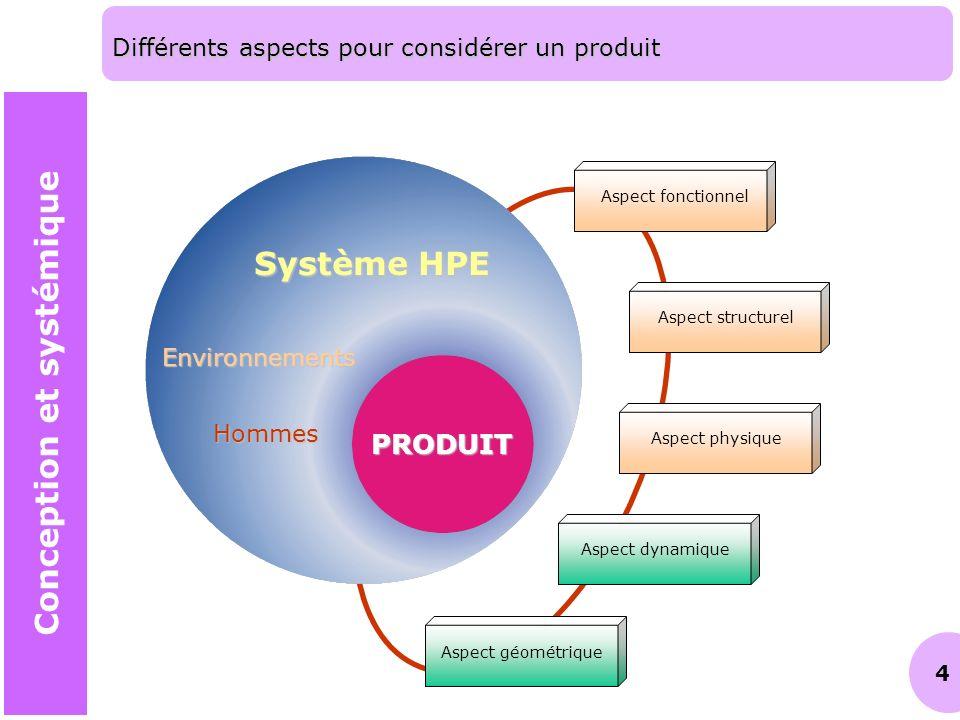 4 Différents aspects pour considérer un produit Système HPE PRODUIT Environnements Hommes Aspect fonctionnelAspect structurelAspect physiqueAspect dyn