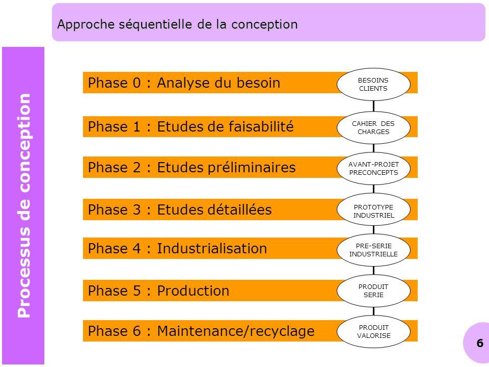 6 Phase 2 : Etudes préliminaires Phase 3 : Etudes détaillées Phase 4 : Industrialisation Phase 5 : Production Phase 6 : Maintenance/recyclage Phase 1