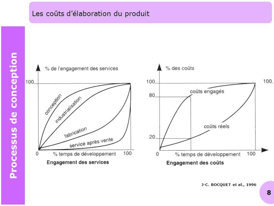 8 Les coûts délaboration du produit J-C. BOCQUET et al., 1996 Processus de conception