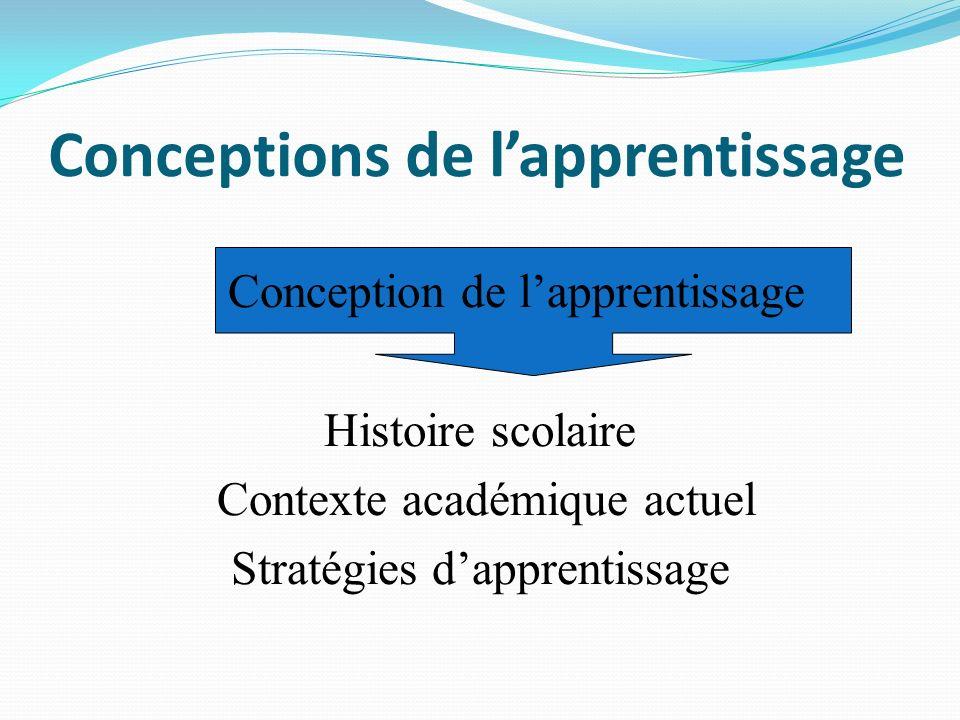 Conceptions de lapprentissage Conception de lapprentissage Histoire scolaire Contexte académique actuel Stratégies dapprentissage