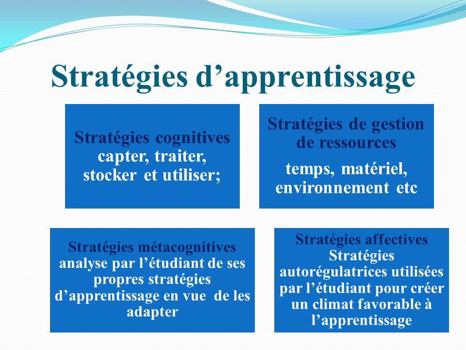 Stratégies dapprentissage Stratégies cognitives capter, traiter, stocker et utiliser; Stratégies de gestion de ressources temps, matériel, environnement etc Stratégies métacognitives analyse par létudiant de ses propres stratégies dapprentissage en vue de les adapter Stratégies affectives Stratégies autorégulatrices utilisées par létudiant pour créer un climat favorable à lapprentissage