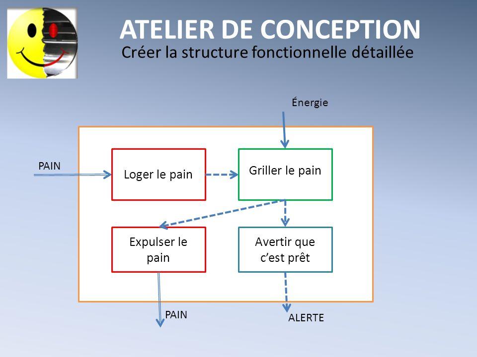 ATELIER DE CONCEPTION Créer la structure fonctionnelle détaillée Énergie PAIN Loger le pain Griller le pain Avertir que cest prêt Expulser le pain PAI