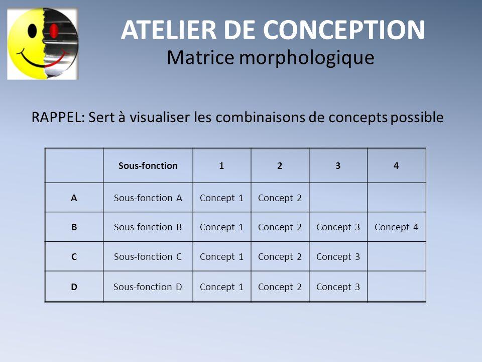 ATELIER DE CONCEPTION Matrice morphologique RAPPEL: Sert à visualiser les combinaisons de concepts possible Sous-fonction1234 ASous-fonction AConcept